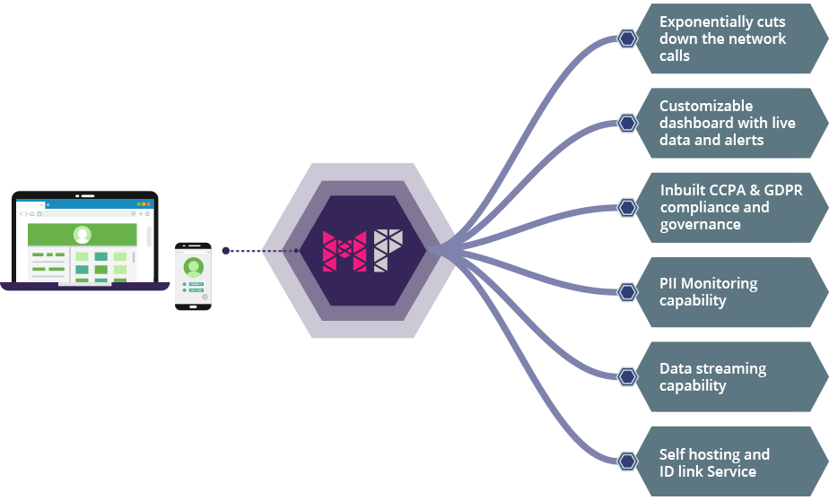 How Magic Pixel works as a server side tag manager